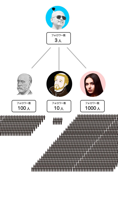 フォロワーの構図